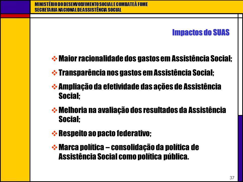 Impactos do SUAS Maior racionalidade dos gastos em Assistência Social; Transparência nos gastos em Assistência Social;