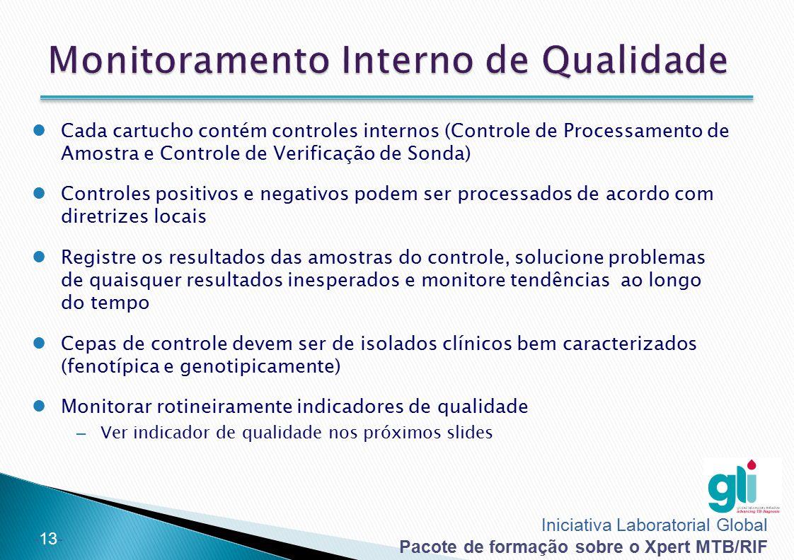 Monitoramento Interno de Qualidade