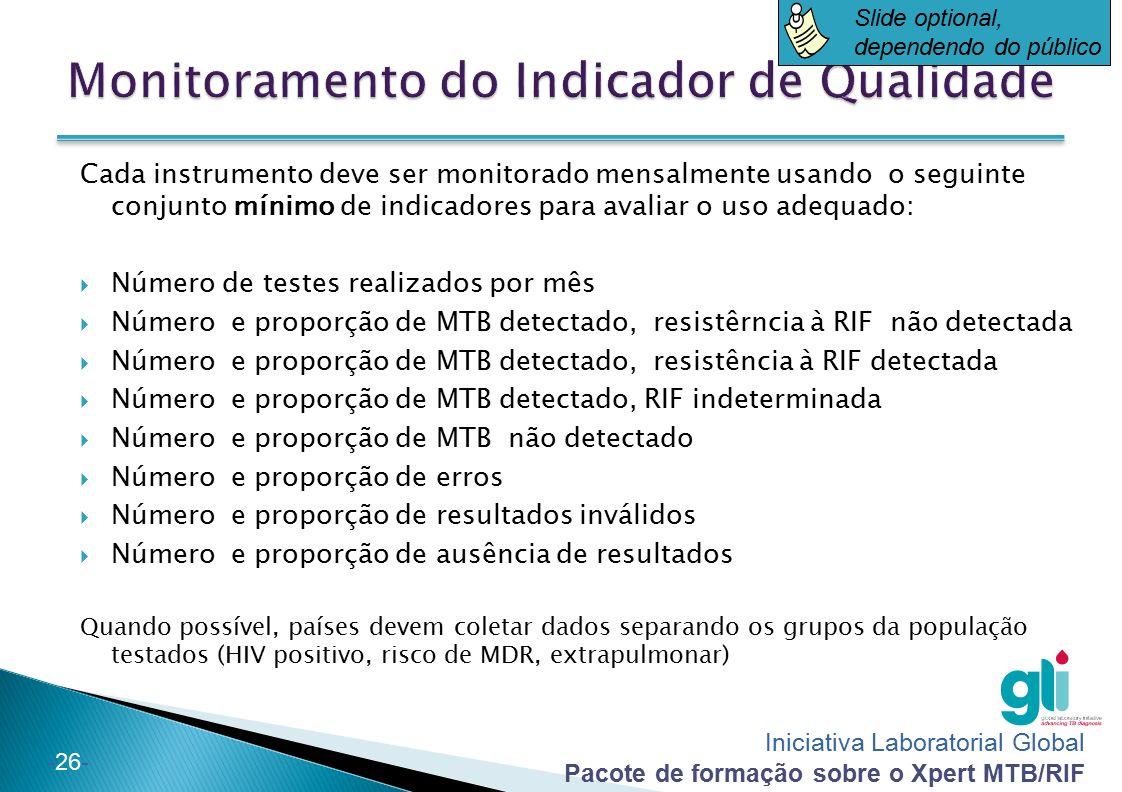Monitoramento do Indicador de Qualidade