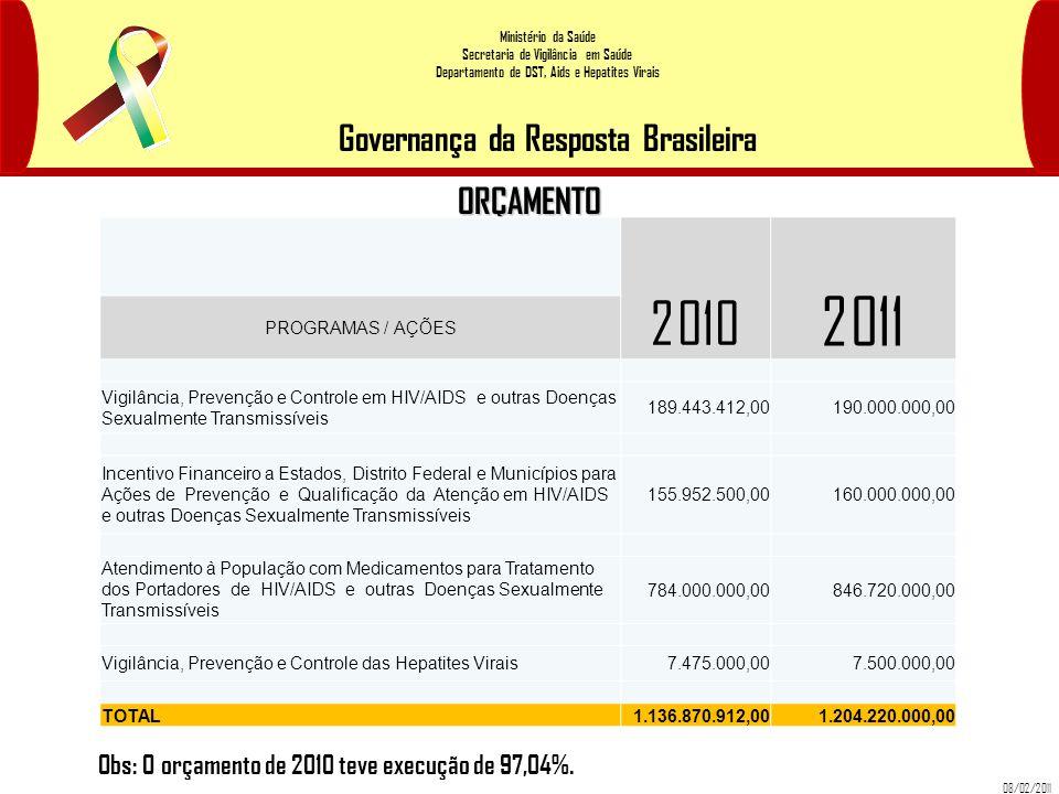 2011 2010 ORÇAMENTO Obs: O orçamento de 2010 teve execução de 97,04%.