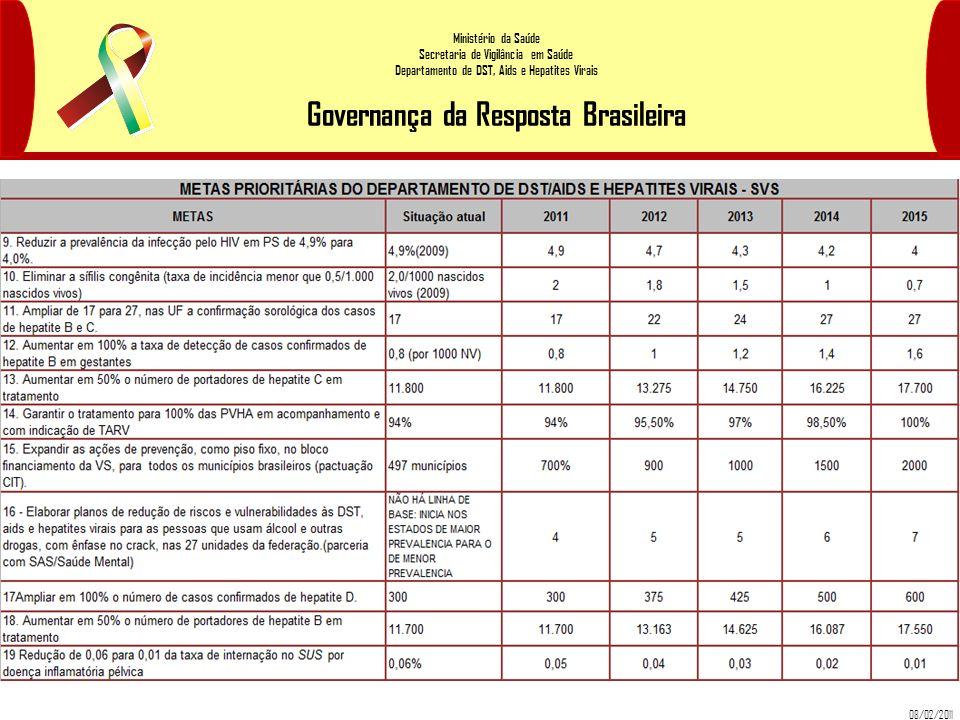 Ministério da Saúde Secretaria de Vigilância em Saúde Departamento de DST, Aids e Hepatites Virais Governança da Resposta Brasileira