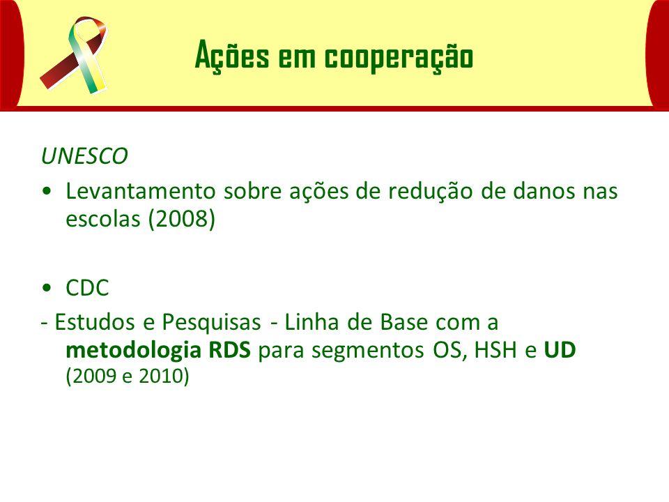 Ações em cooperação UNESCO