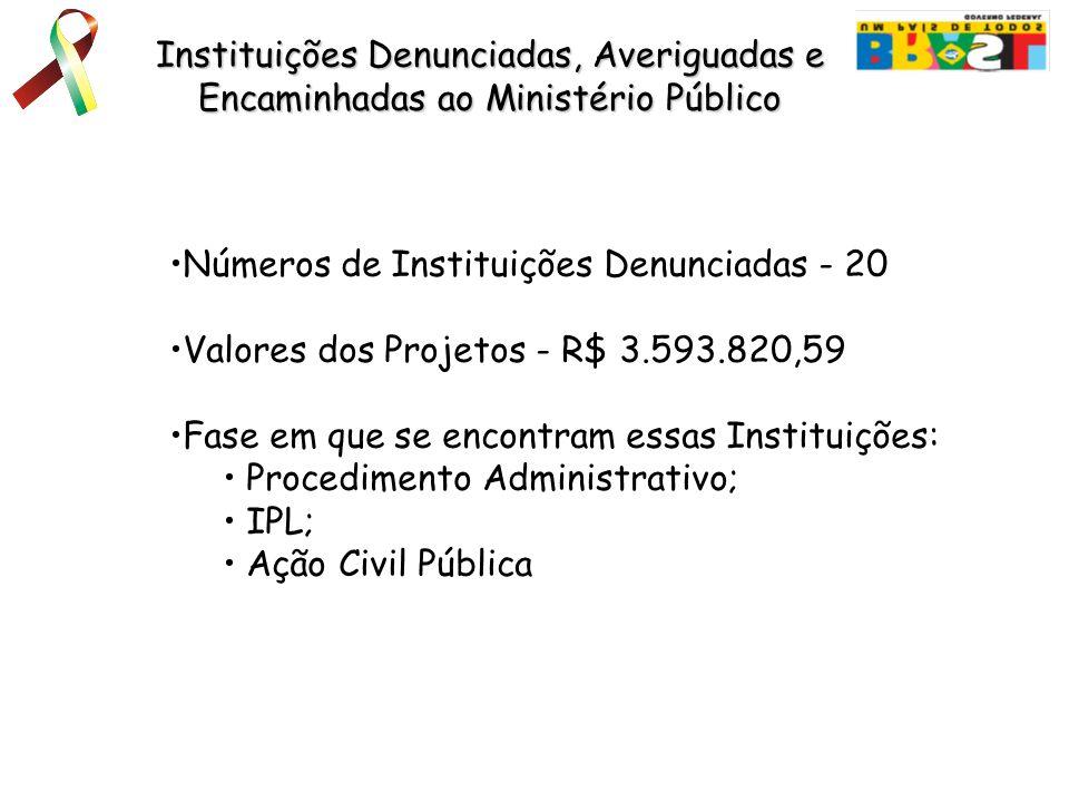 Instituições Denunciadas, Averiguadas e Encaminhadas ao Ministério Público