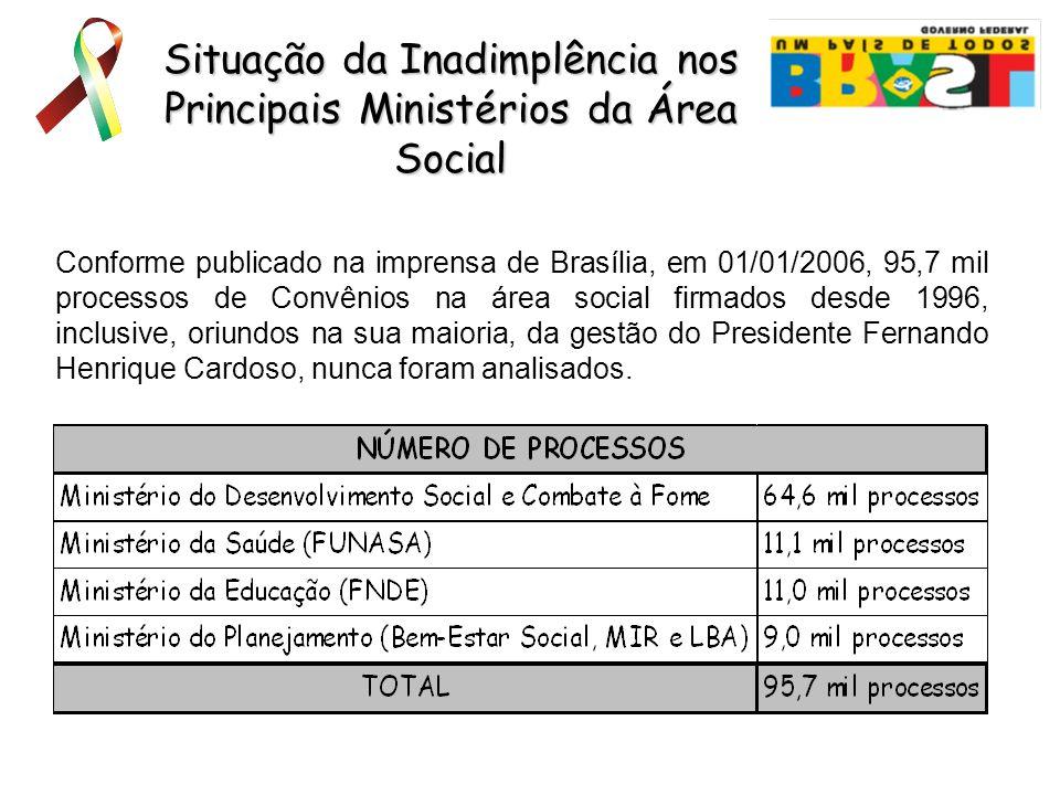 Situação da Inadimplência nos Principais Ministérios da Área Social