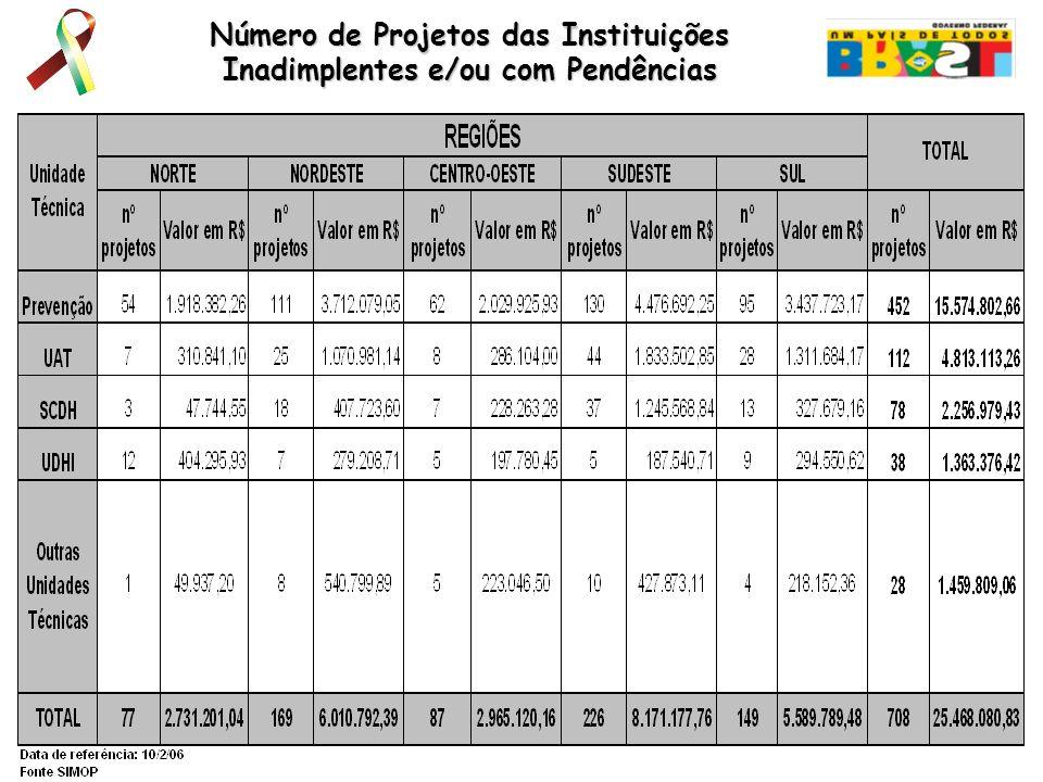 Número de Projetos das Instituições Inadimplentes e/ou com Pendências