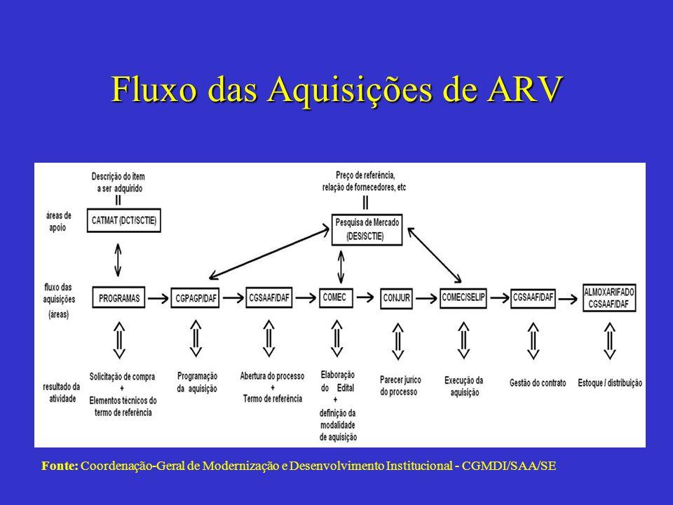 Fluxo das Aquisições de ARV