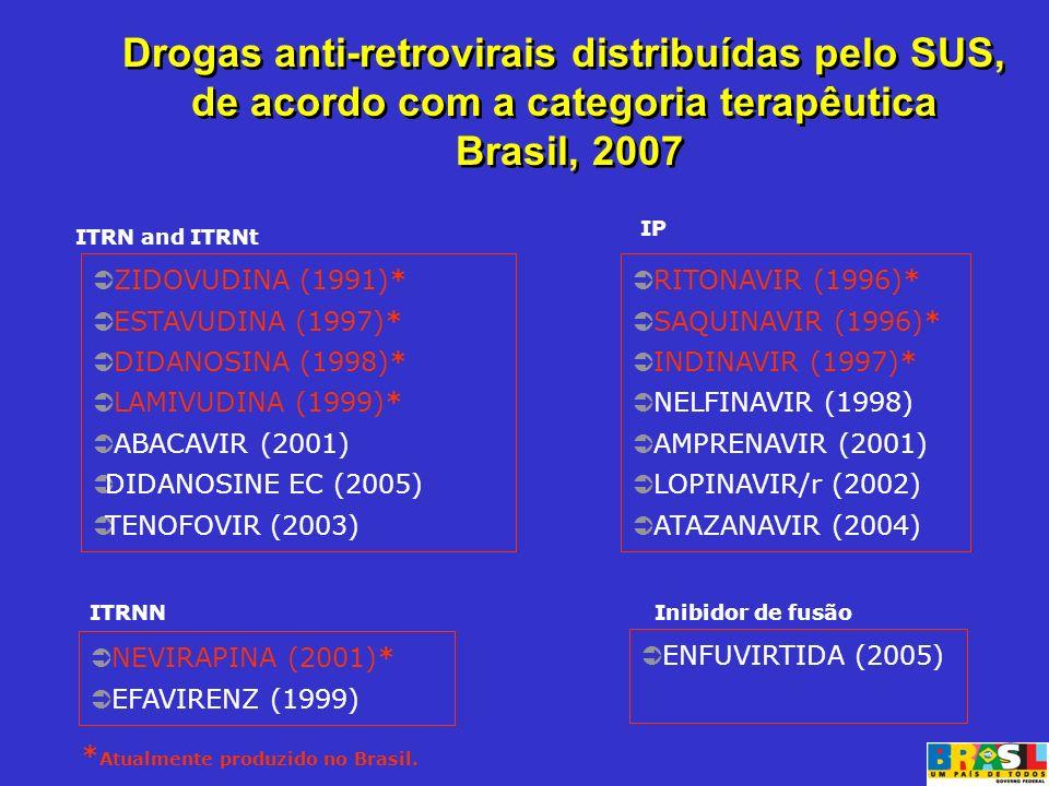 Drogas anti-retrovirais distribuídas pelo SUS, de acordo com a categoria terapêutica