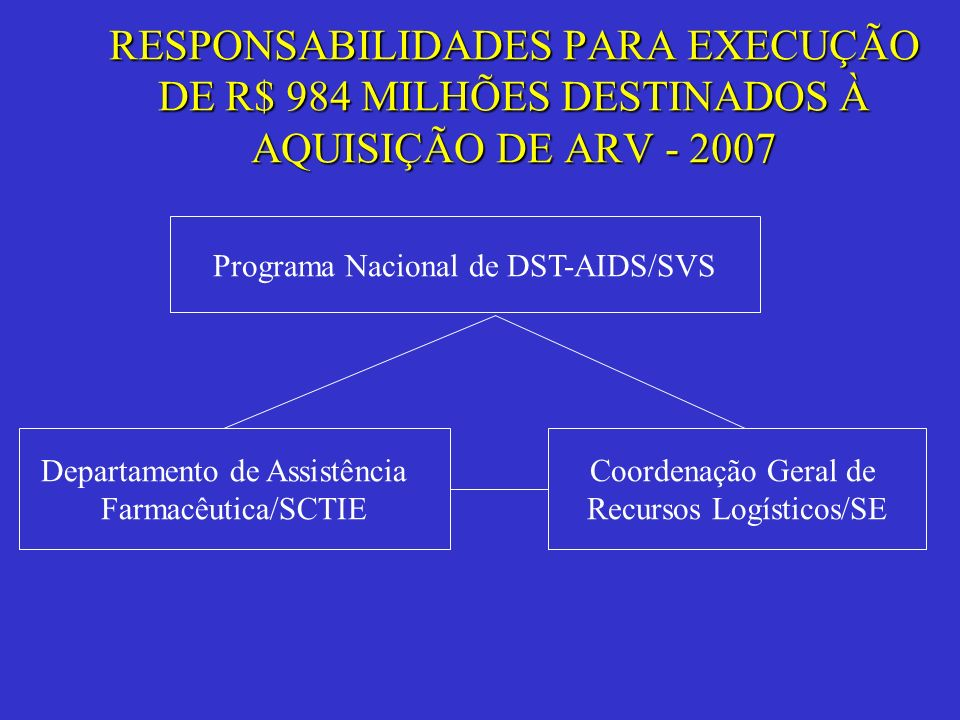 RESPONSABILIDADES PARA EXECUÇÃO DE R$ 984 MILHÕES DESTINADOS À AQUISIÇÃO DE ARV - 2007
