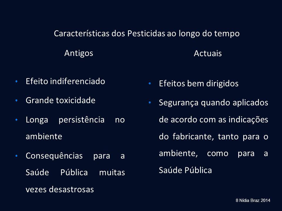 Características dos Pesticidas ao longo do tempo