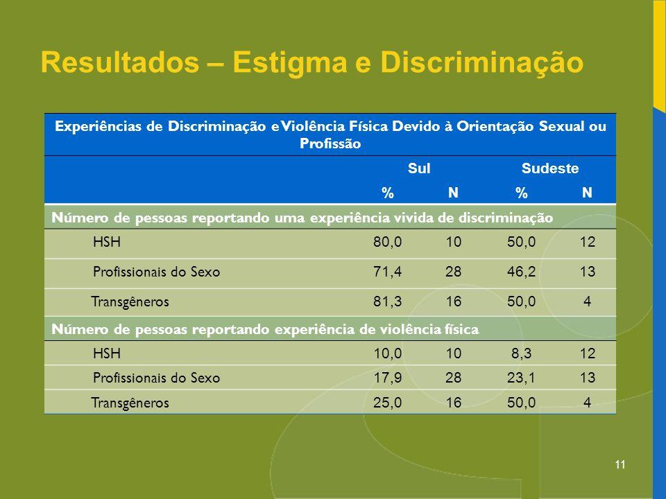 Resultados – Estigma e Discriminação