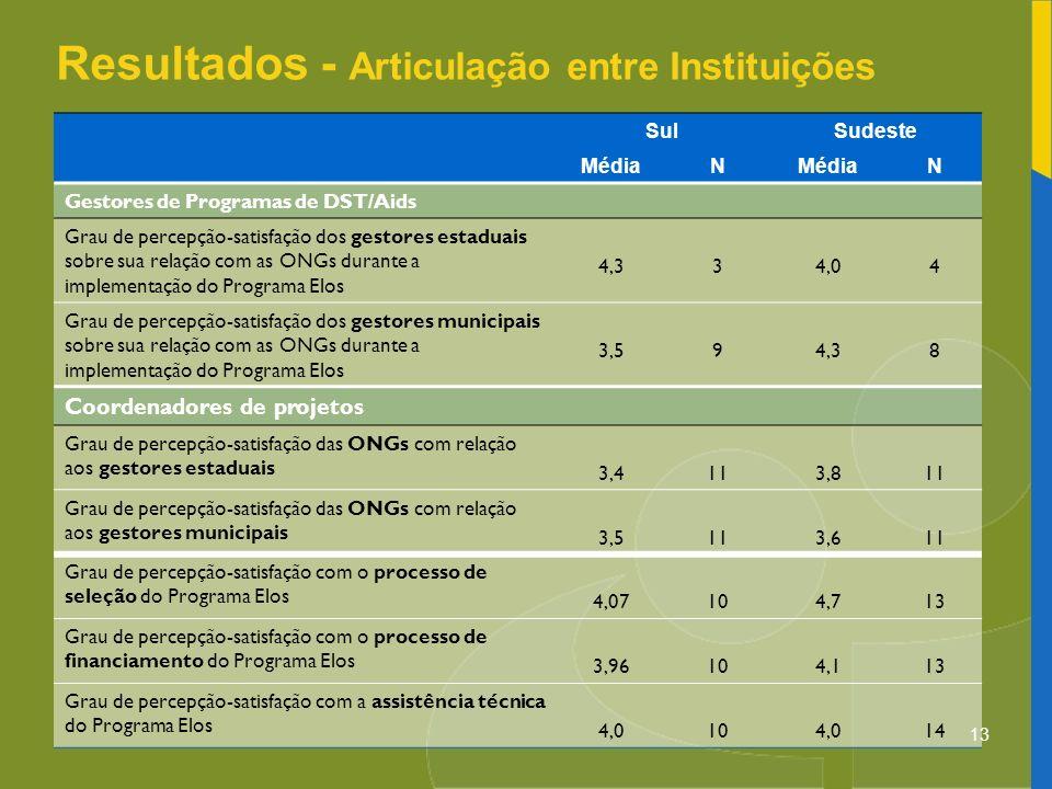 Resultados - Articulação entre Instituições