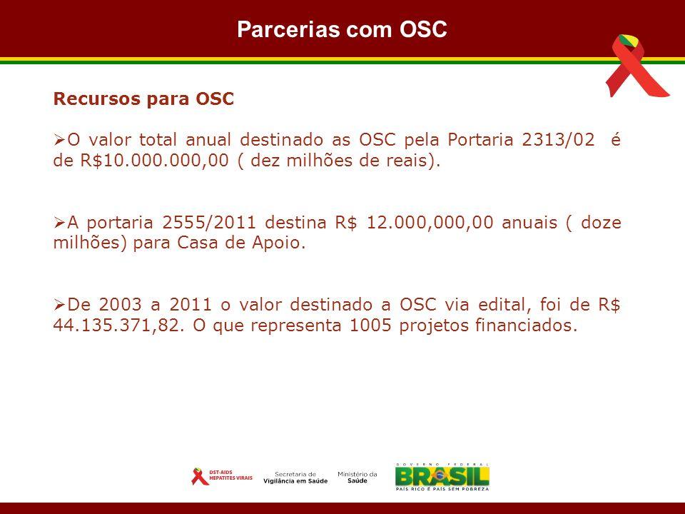 Parcerias com OSC Recursos para OSC