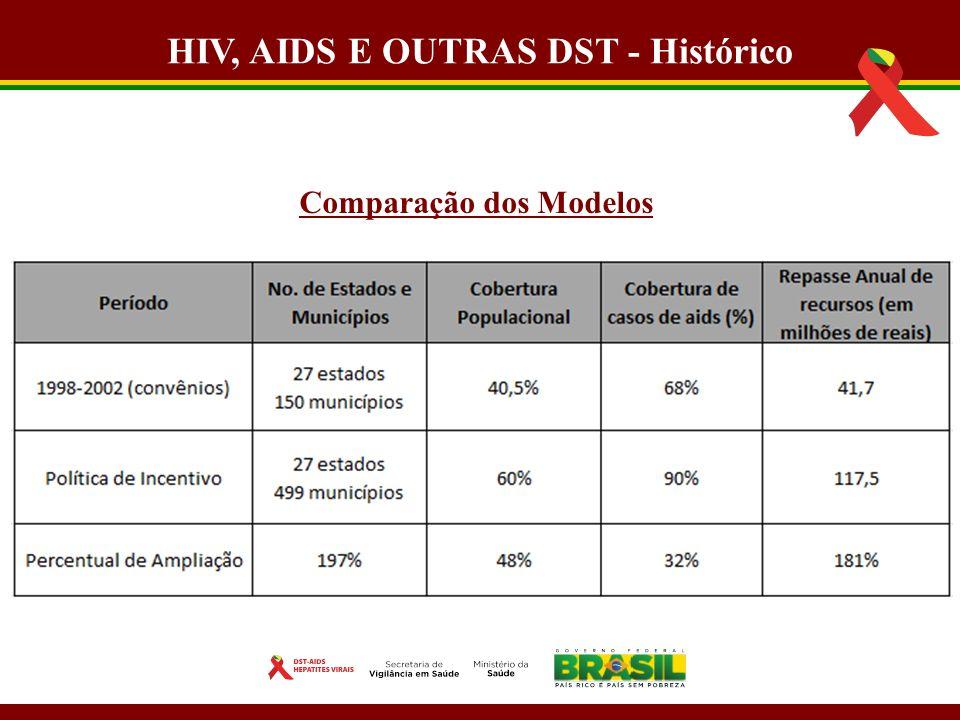 HIV, AIDS E OUTRAS DST - Histórico Comparação dos Modelos
