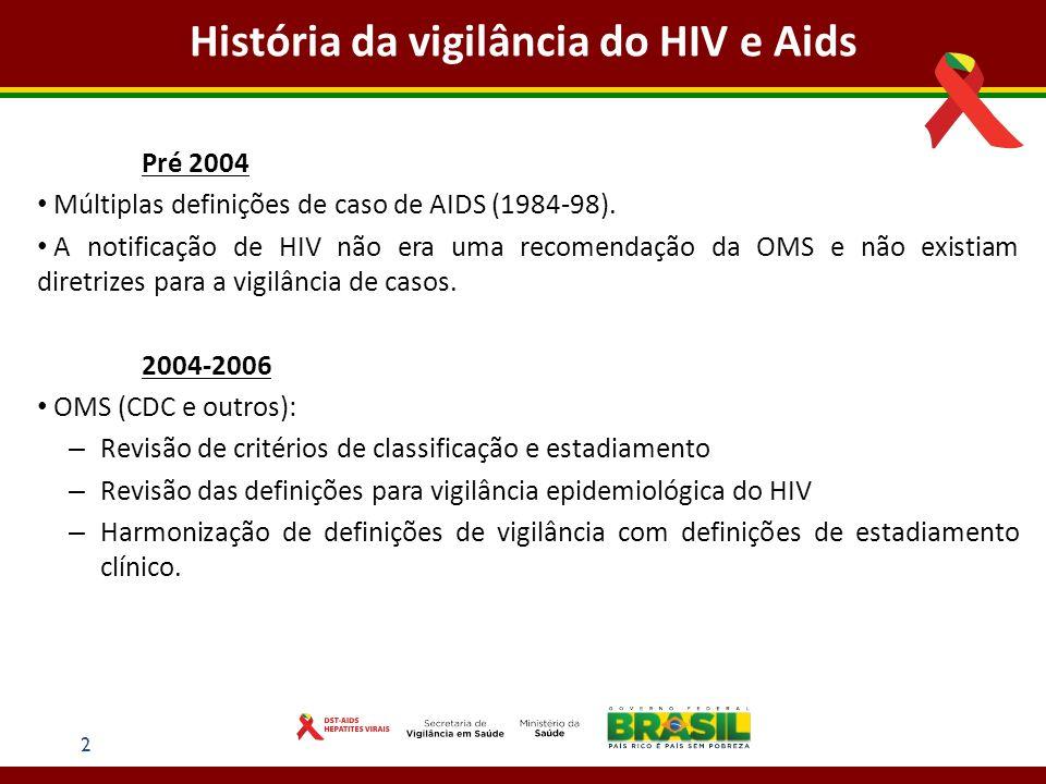 História da vigilância do HIV e Aids