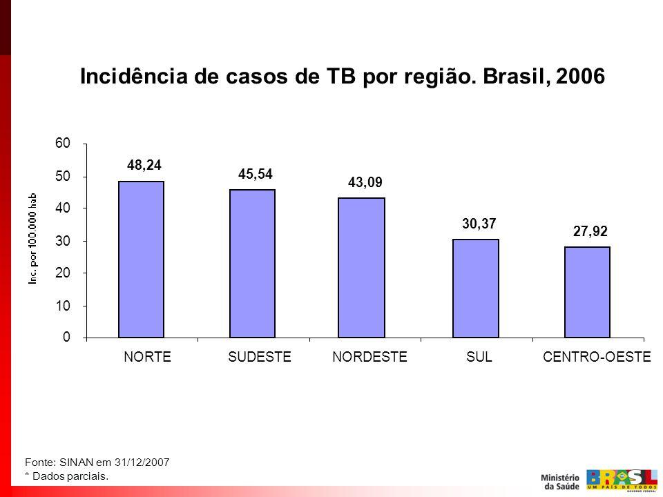 Incidência de casos de TB por região. Brasil, 2006