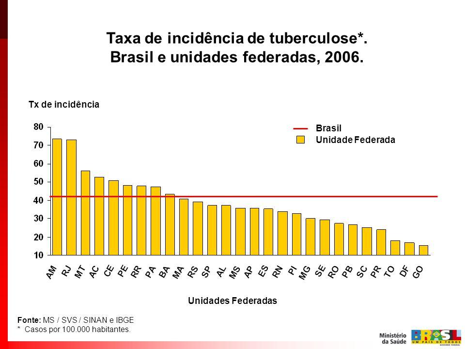 Taxa de incidência de tuberculose*. Brasil e unidades federadas, 2006.
