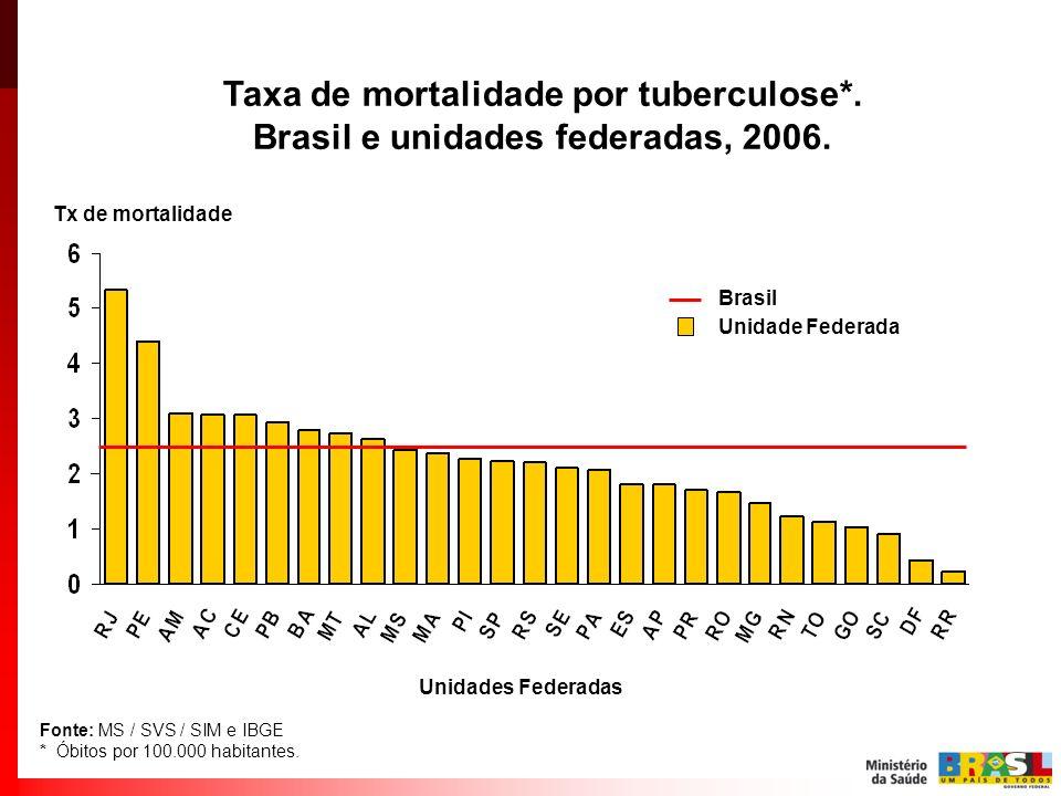 Taxa de mortalidade por tuberculose*.