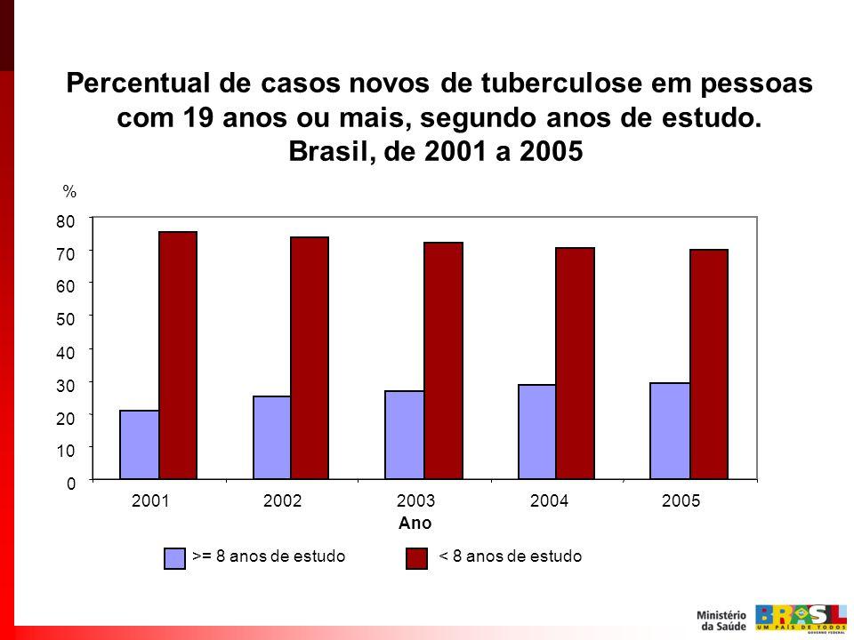 Percentual de casos novos de tuberculose em pessoas