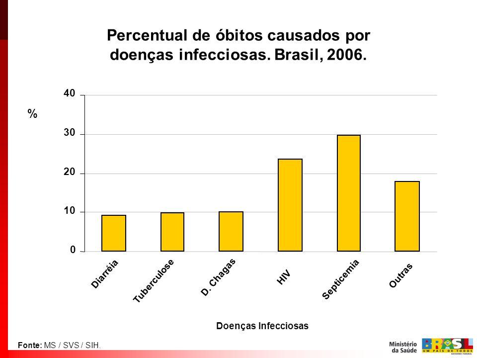 Percentual de óbitos causados por doenças infecciosas. Brasil, 2006.