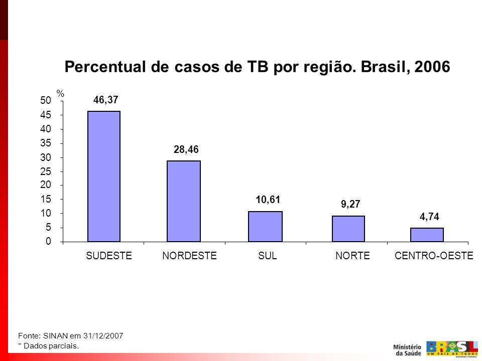 Percentual de casos de TB por região. Brasil, 2006