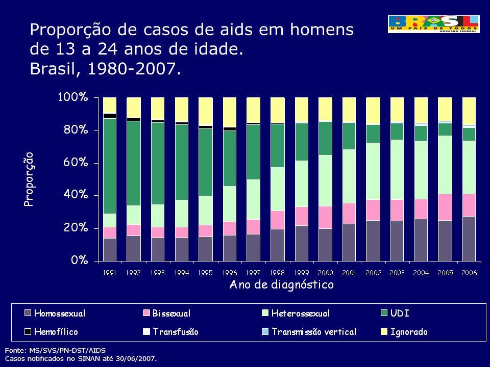 Proporção de casos de aids em homens de 13 a 24 anos de idade