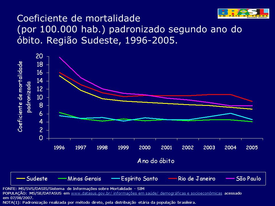 Coeficiente de mortalidade (por 100. 000 hab