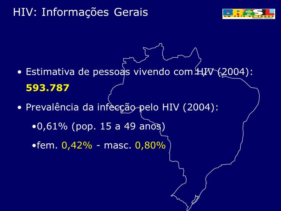 HIV: Informações Gerais