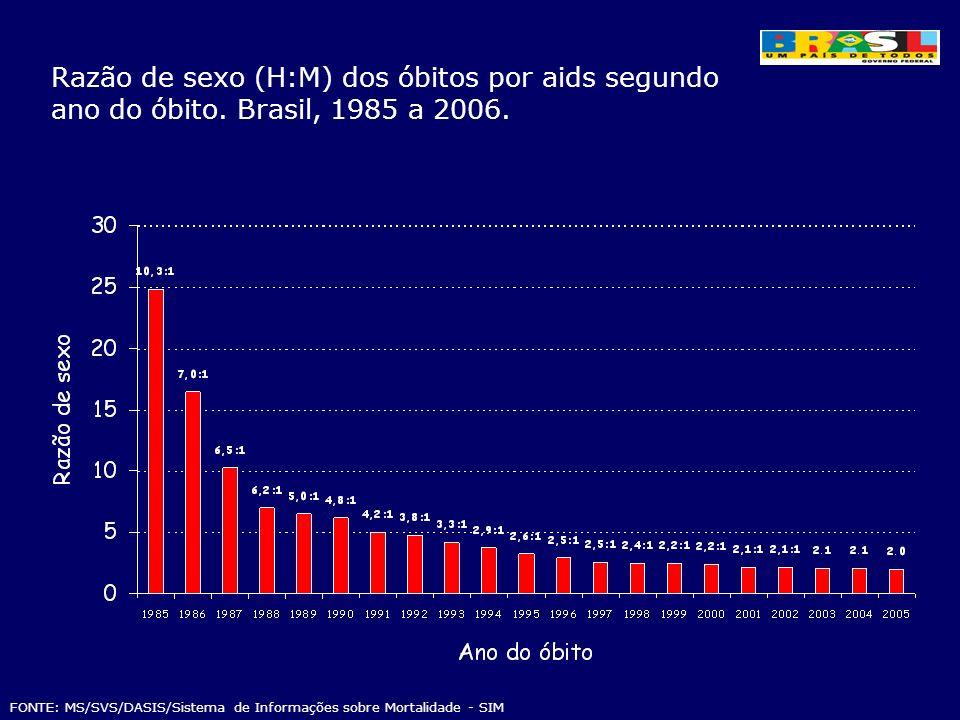 Razão de sexo (H:M) dos óbitos por aids segundo ano do óbito