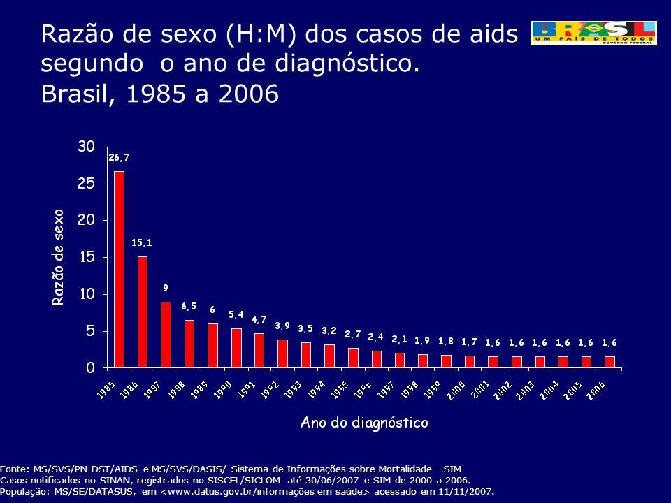 Razão de sexo (H:M) dos casos de aids segundo o ano de diagnóstico