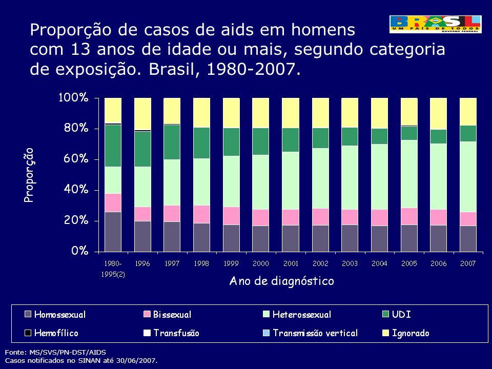 Proporção de casos de aids em homens com 13 anos de idade ou mais, segundo categoria de exposição. Brasil, 1980-2007.