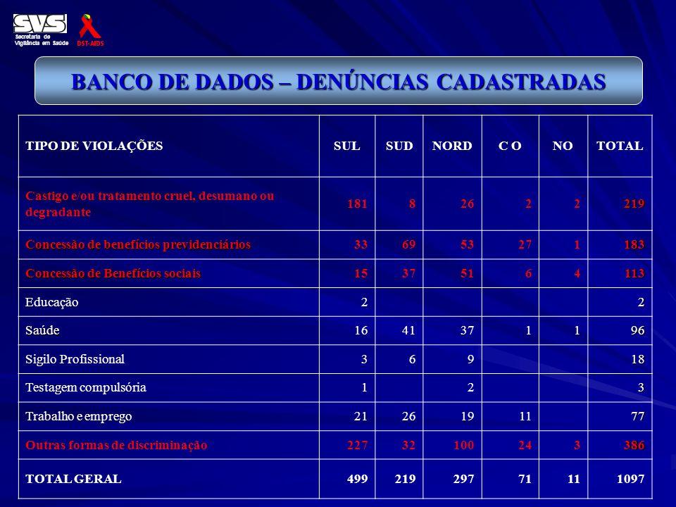 BANCO DE DADOS – DENÚNCIAS CADASTRADAS