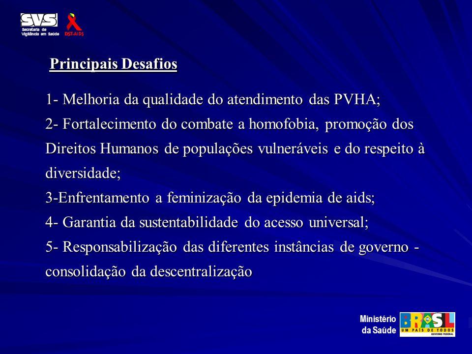 Principais Desafios Secretaria de. Vigilância em Saúde.