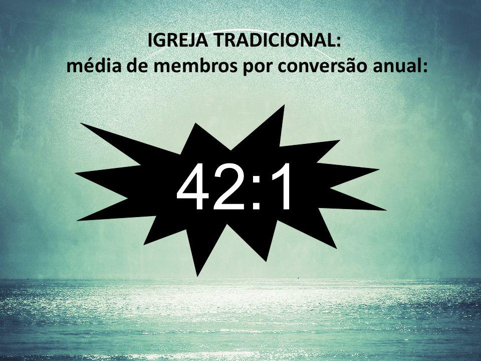 média de membros por conversão anual: