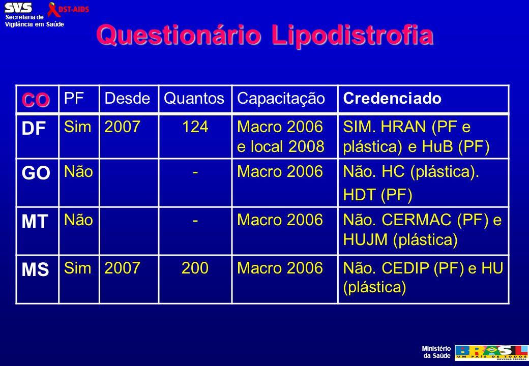 Questionário Lipodistrofia