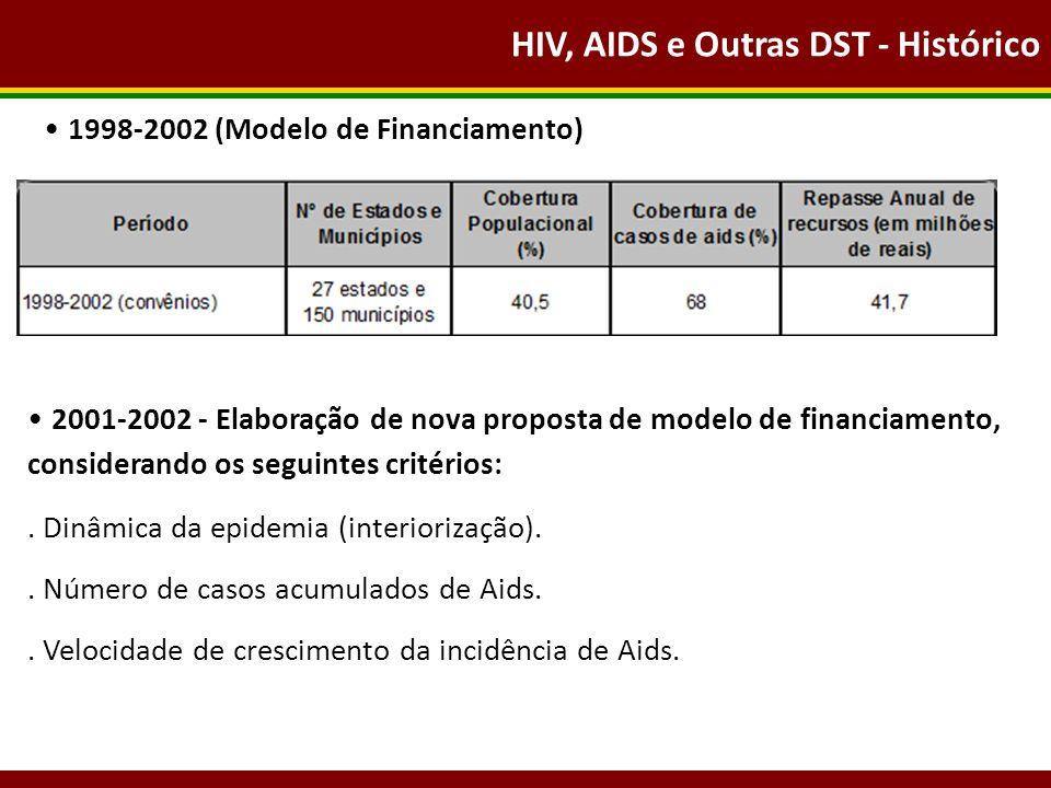 HIV, AIDS e Outras DST - Histórico