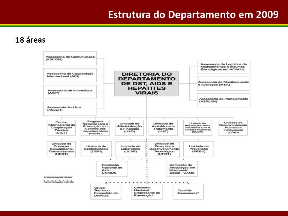 Estrutura do Departamento em 2009