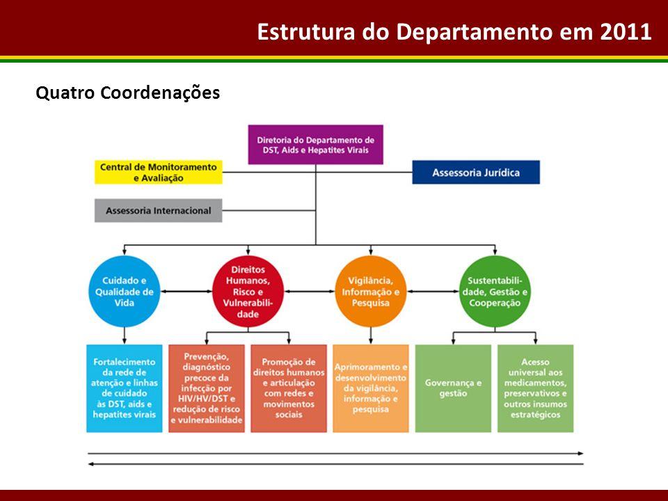 Estrutura do Departamento em 2011