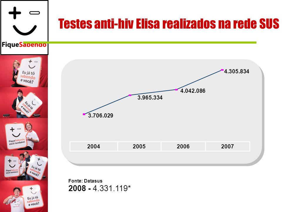 Testes anti-hiv Elisa realizados na rede SUS