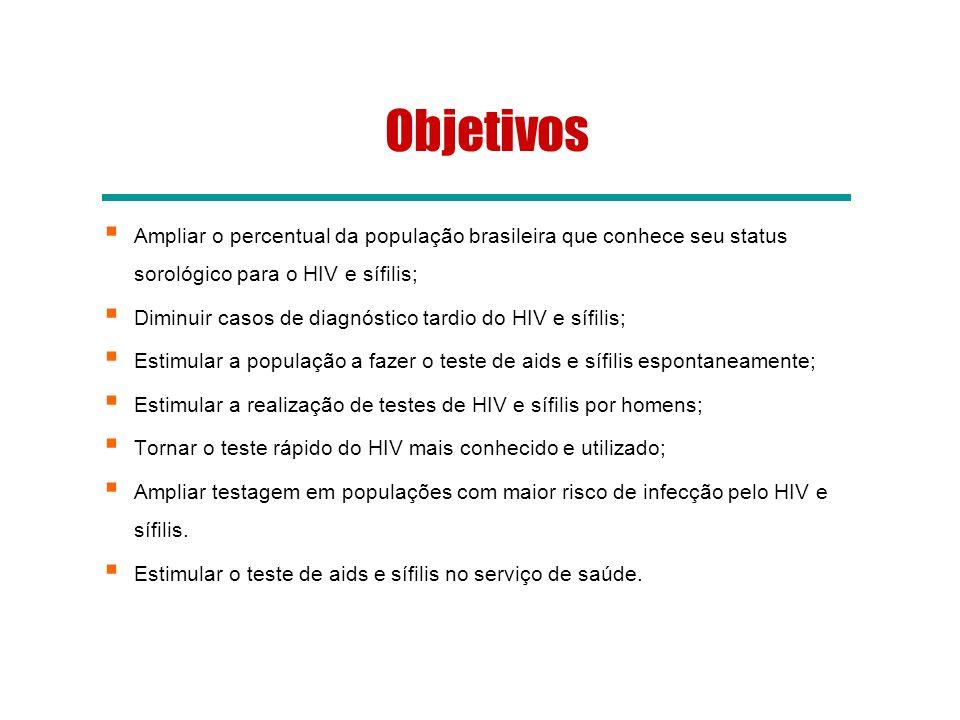 Objetivos Ampliar o percentual da população brasileira que conhece seu status sorológico para o HIV e sífilis;