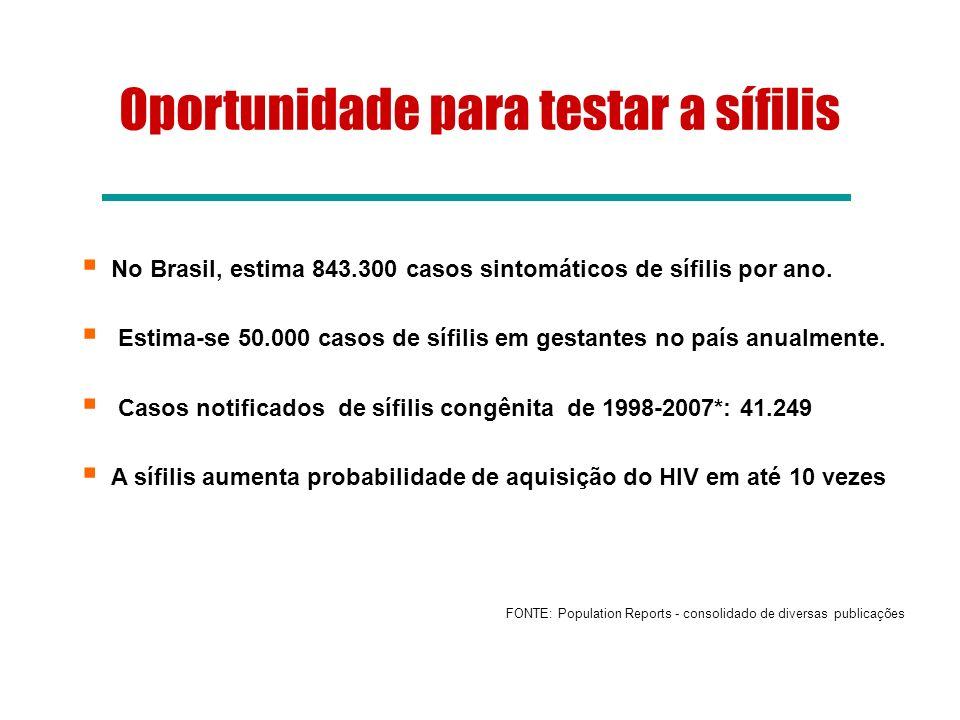 Oportunidade para testar a sífilis