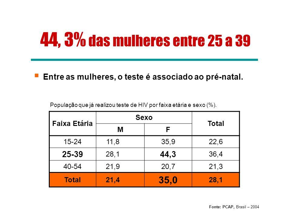 44, 3% das mulheres entre 25 a 39 Entre as mulheres, o teste é associado ao pré-natal.