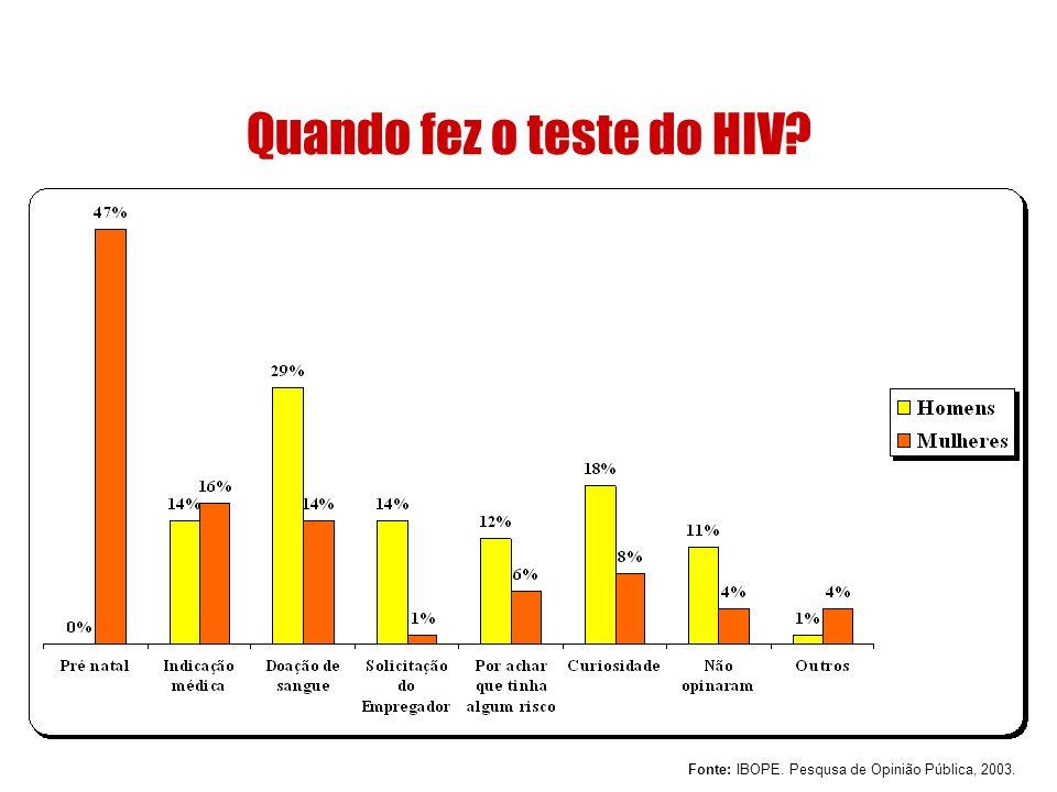 Quando fez o teste do HIV