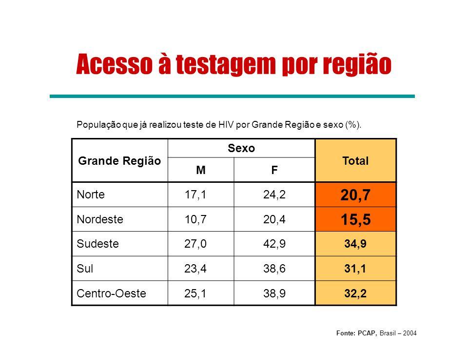 População que já realizou teste de HIV por Grande Região e sexo (%).