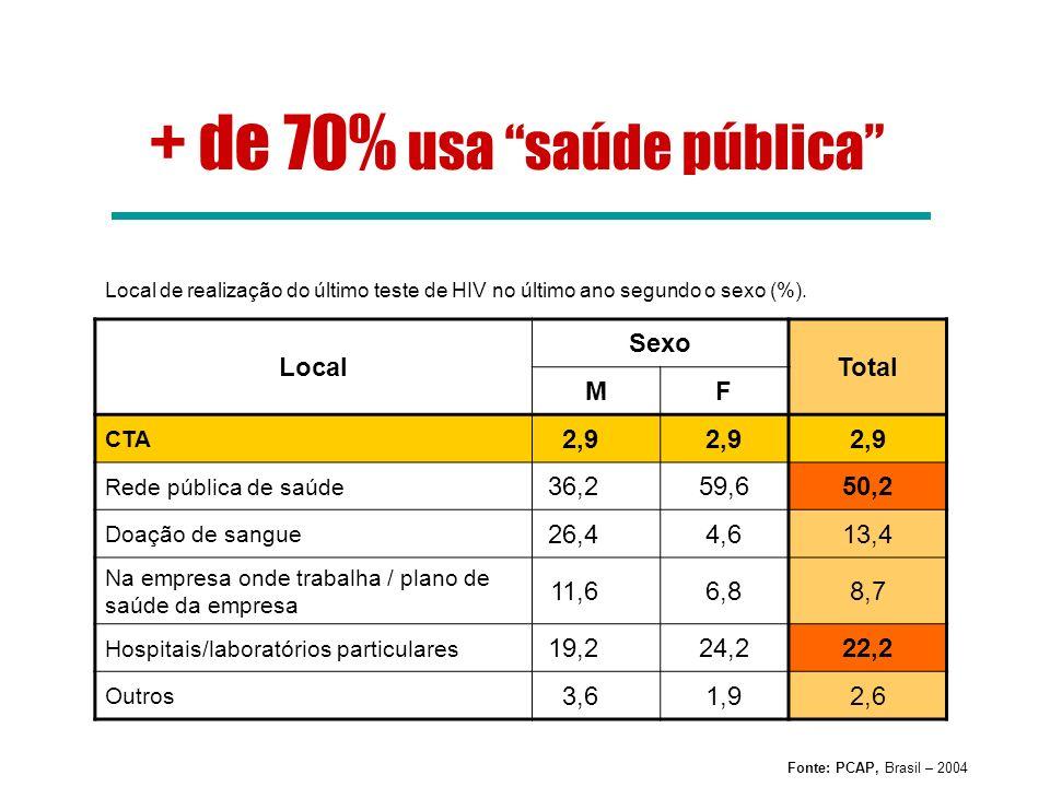 + de 70% usa saúde pública