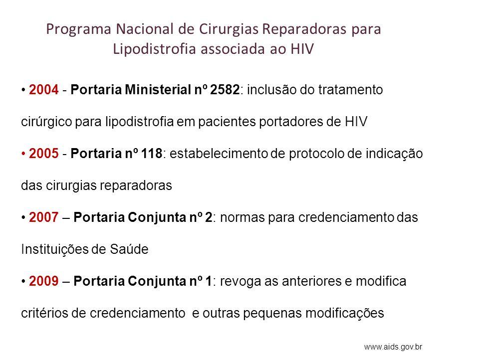 Programa Nacional de Cirurgias Reparadoras para Lipodistrofia associada ao HIV