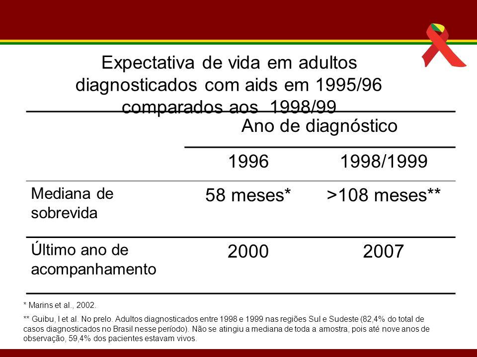 Expectativa de vida em adultos diagnosticados com aids em 1995/96 comparados aos 1998/99