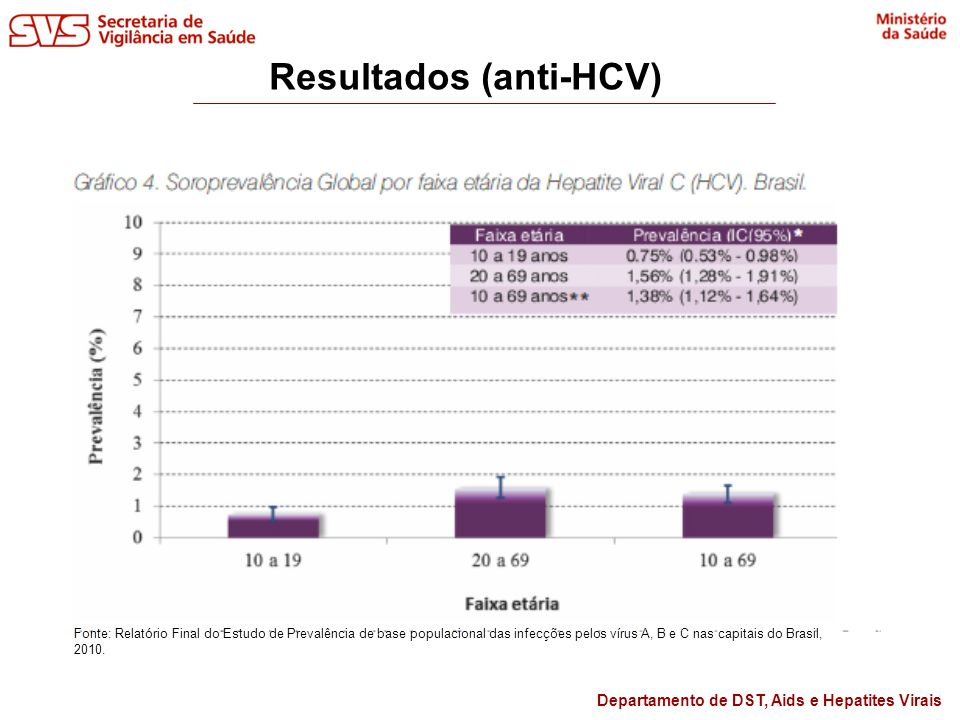 Resultados (anti-HCV)