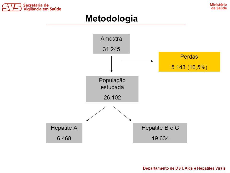 Metodologia Amostra 31.245 Perdas 5.143 (16,5%) População estudada