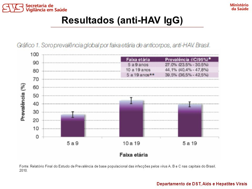 Resultados (anti-HAV IgG)