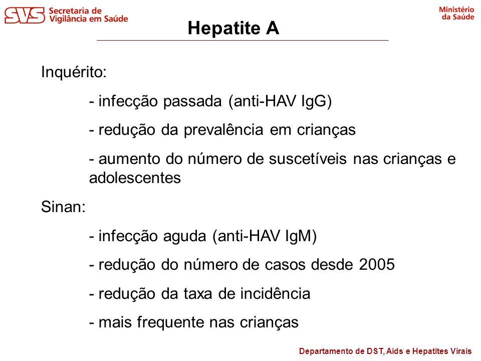 Hepatite A Inquérito: - infecção passada (anti-HAV IgG)